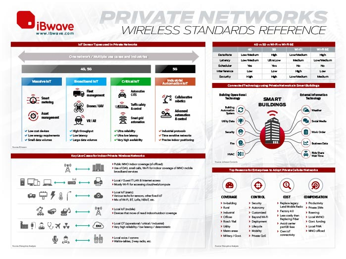 Private Networks Wireless Standards Reference Poster