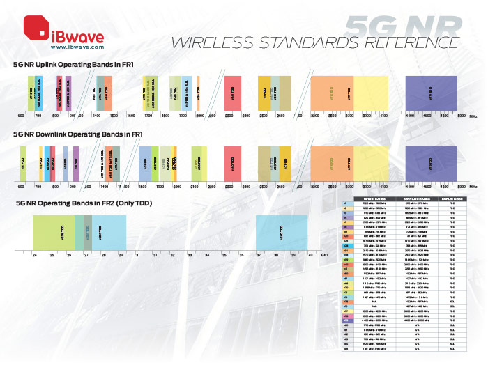 5G NR Wireless Standards Reference Poster
