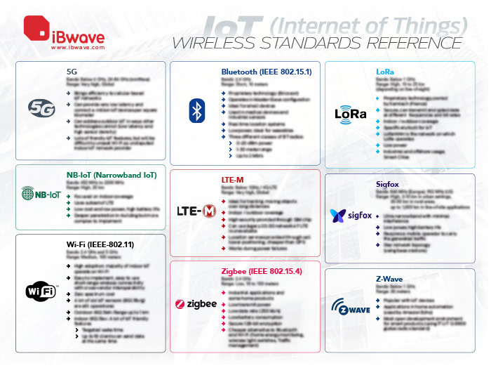 IoT in Wi-Fi Wireless Standards Reference Poster