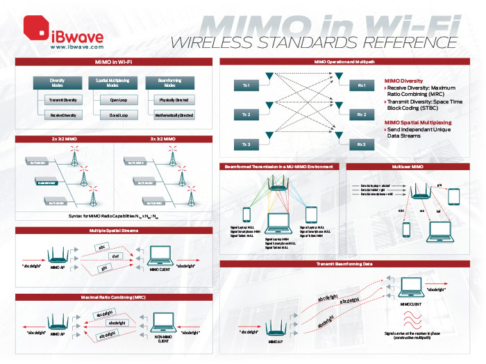 MIMO in Wi-Fi Wireless Standards Reference Poster