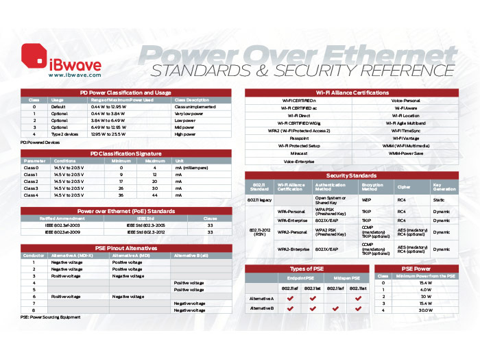 Power Over Ethernet: Standards & Security Reference Poster