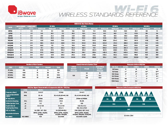 Wi-Fi 6 Wireless Standards Reference Poster 1