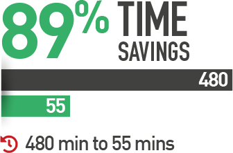 89% Time Savings